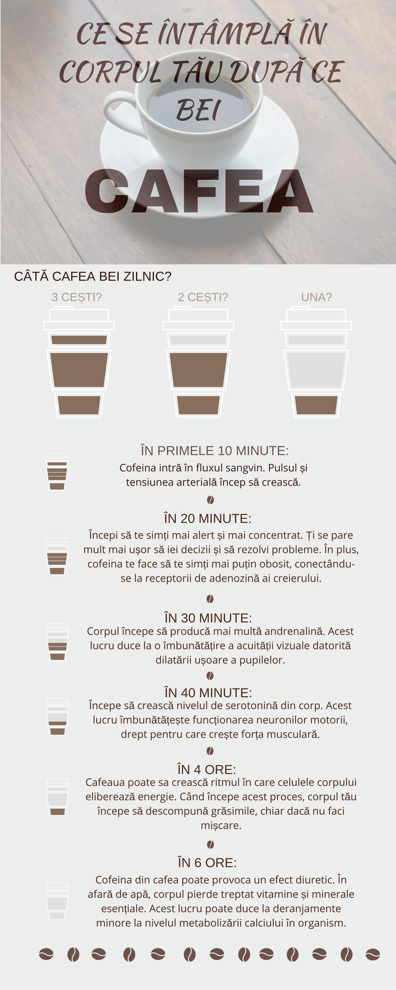 infografic despre cafea